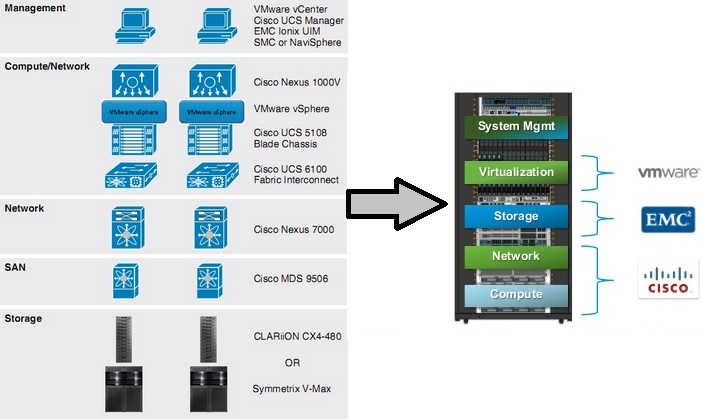 The Fastest Interconnect For Hundreds further Vblock Converged Infrastructure Solutions additionally Freescale Ki is Kw41z Wireless Mcu Supports Bluetooth 4 2 Zigbee And Thread together with Digital moreover System block diagram. on network block diagram
