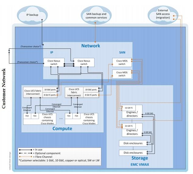Vblock Internal Network Architecuture