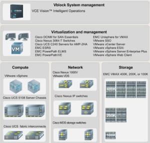 Vblock System  740