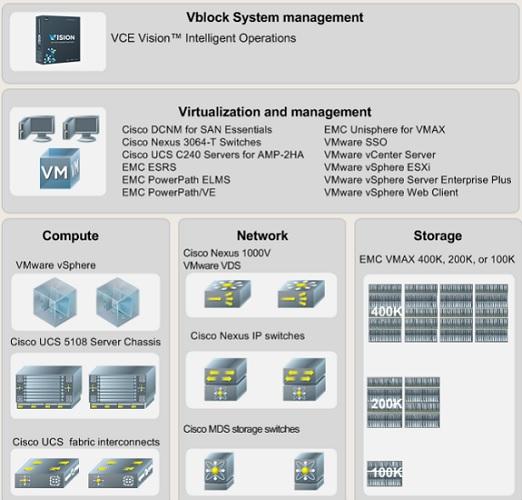 Vblock - converged infrastructure solutions - UnixArena