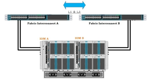 Chassis to FI Connectivity