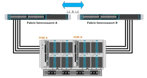 setup the cisco ucs environment and configure the ucs unixarena chassis to fi cabling