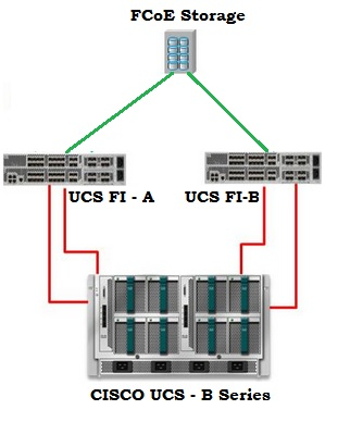 UCS Domain  - DAS