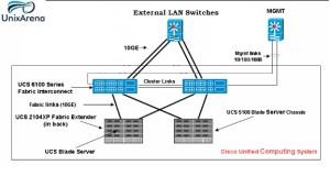 Uplinks to External Each