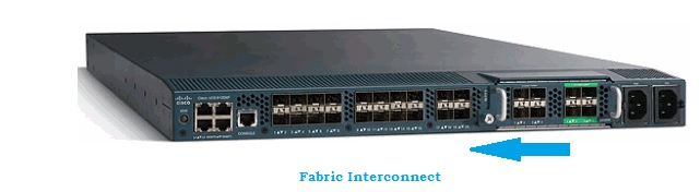 Configure the port from Right to Left