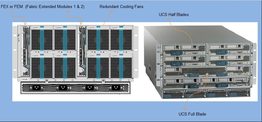 Cisco UCS - B Series