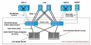 Cisco UCS B-series Topology