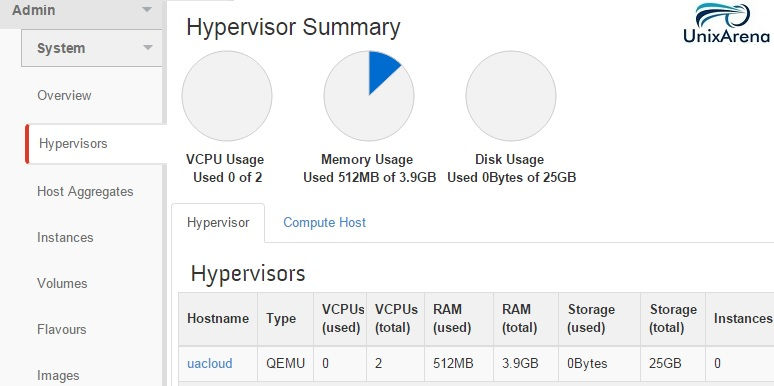 Openstack Hyper-visor Tab