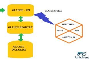 Glance service installation & configuration