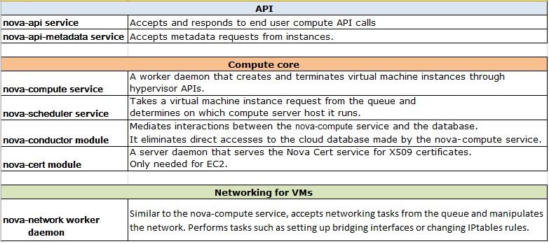 Compute Services