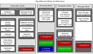 Openstack 4 Node Architecture