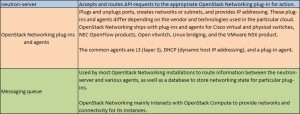 Openstack Neutron