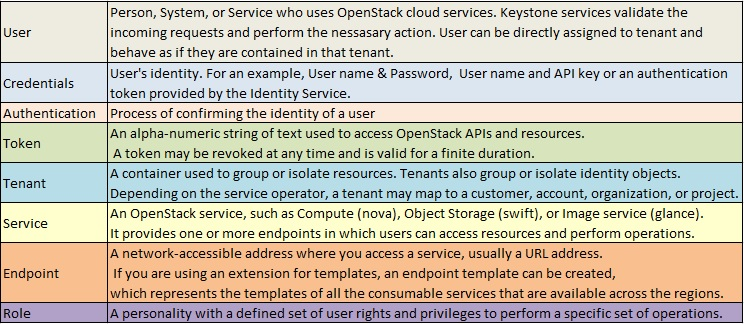 OpenStack Identity Concepts