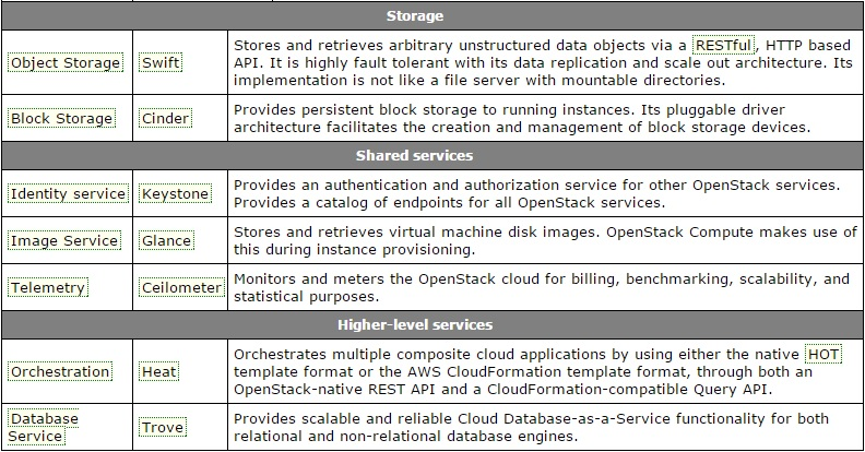 Openstack services