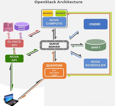 Openstack - Setup the Controller Node - Part 2 - UnixArena