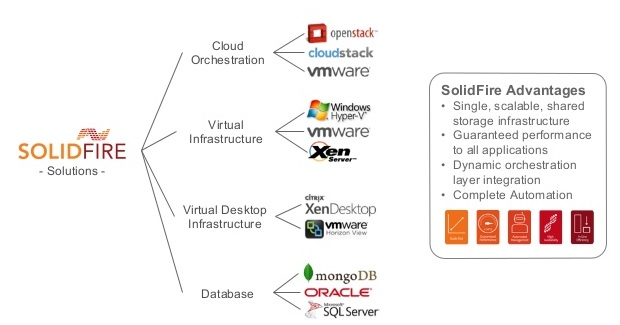 SolidFire Use Cases