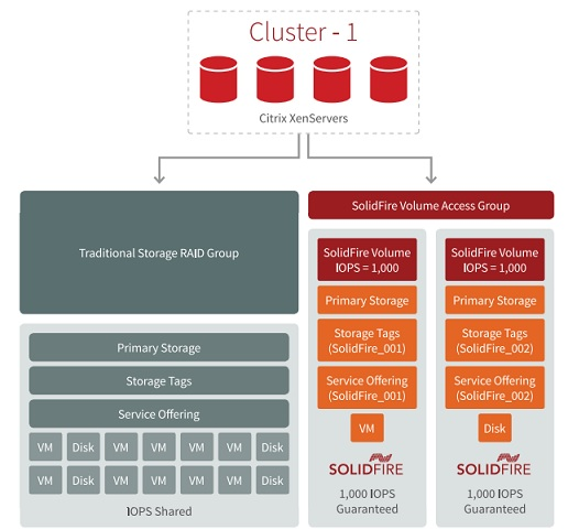 SolidFire on CloudStack