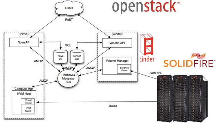 SolidFire on OpenStack