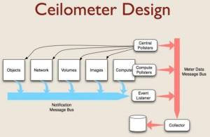 Ceilometer Openstack