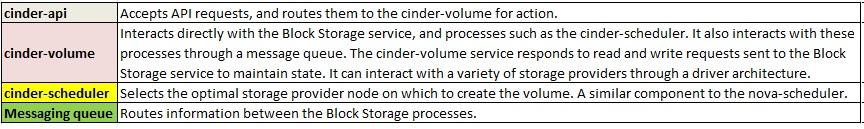 Cinder services Openstack