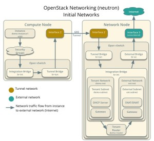 Neutron Openstack Network flows
