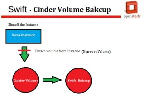 cinder data volume Bakcup using swift