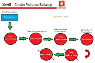 cinder root volume Bakcup using swift