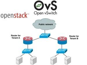 Openstack config Neutron on Network node