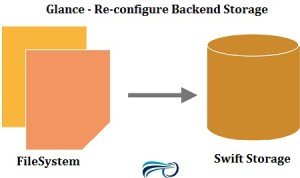 Reconfigure Glance Backend storage as swift