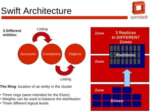 Swift architecture
