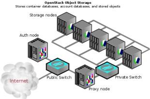 swift Openstack