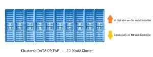 20 NOde Cluster