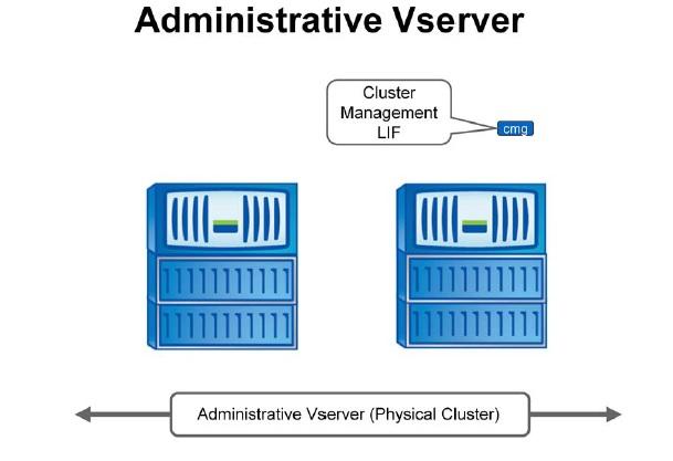 Netapp Administrative vServer