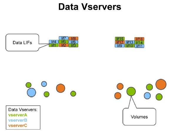 Data vServers - NetApp