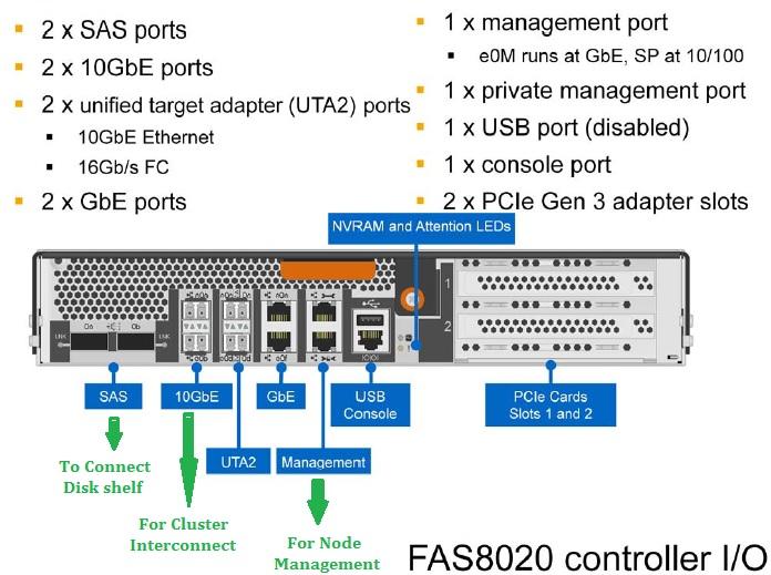 FAS 8020 NetApp Controller
