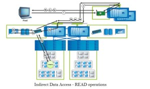 Indirect Data Access - read Operations