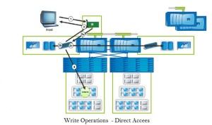 NetApp - Write Operations - Direct Access