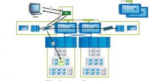 NetApp - Write Operations - Direct Access
