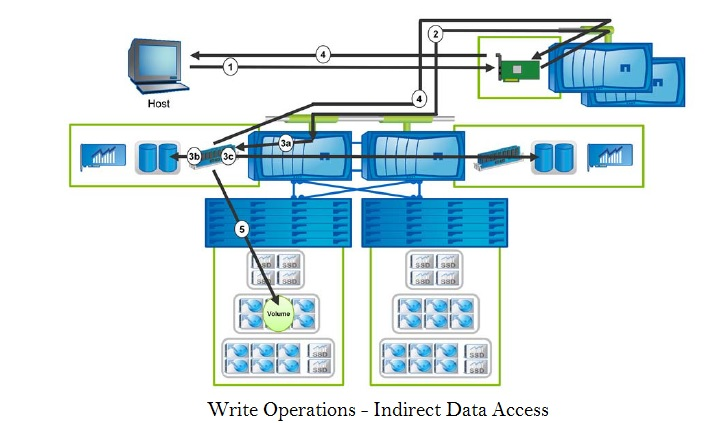 NetApp - Write Operations - Indirect Data Access