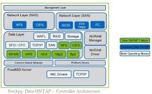 Netapp Data ONTAP - Controller Architecture