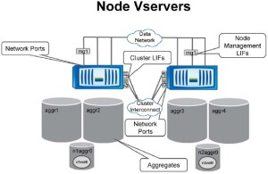Netapp Node vServers
