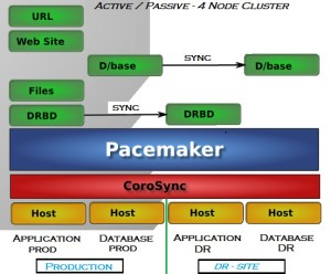 Active/Passive Cluster