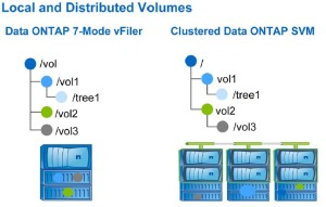 Distributed volumes on C-Mode