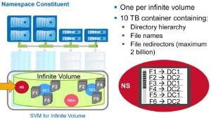 Infinite Volume - Namespace