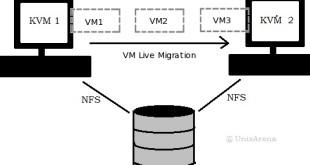 KVM - Live VM Migration