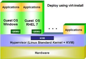 KVM virt-install Redhat