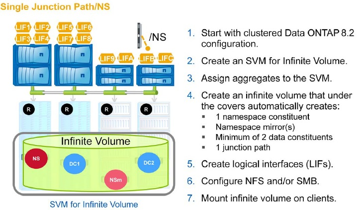 NetApp Create the Infinite Volume