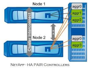 NetApp HA Pairs