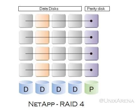NetApp RAID 4