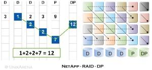 NetApp RAID-DP